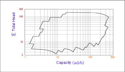 Process Pumps | Shin Nippon Machinery Co , Ltd